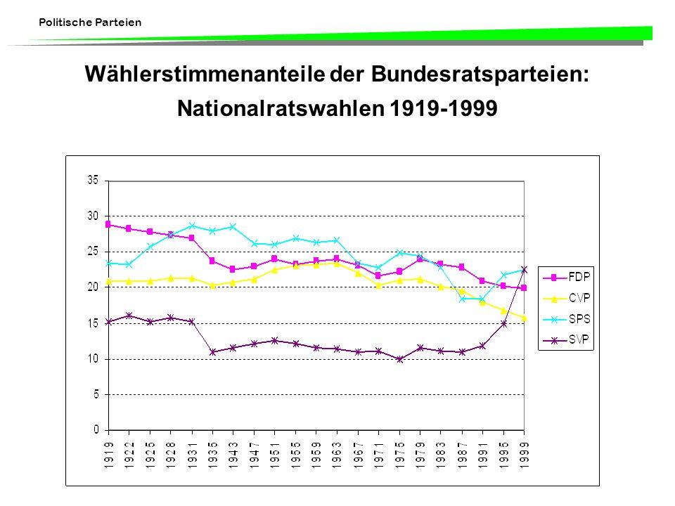 Wählerstimmenanteile der Bundesratsparteien: Nationalratswahlen 1919-1999