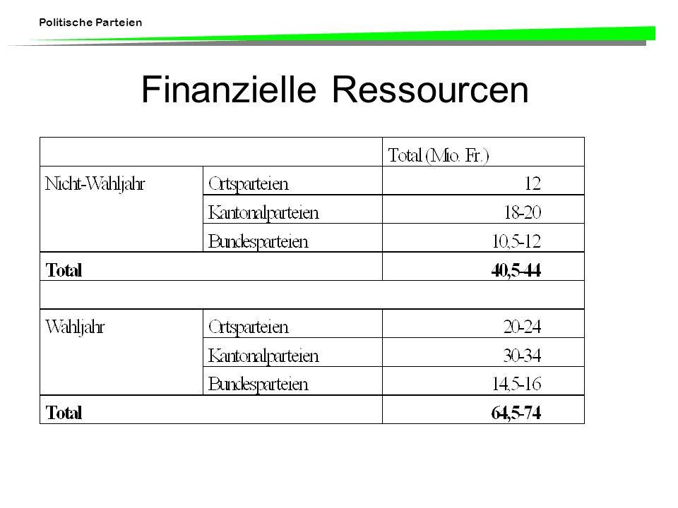 Finanzielle Ressourcen