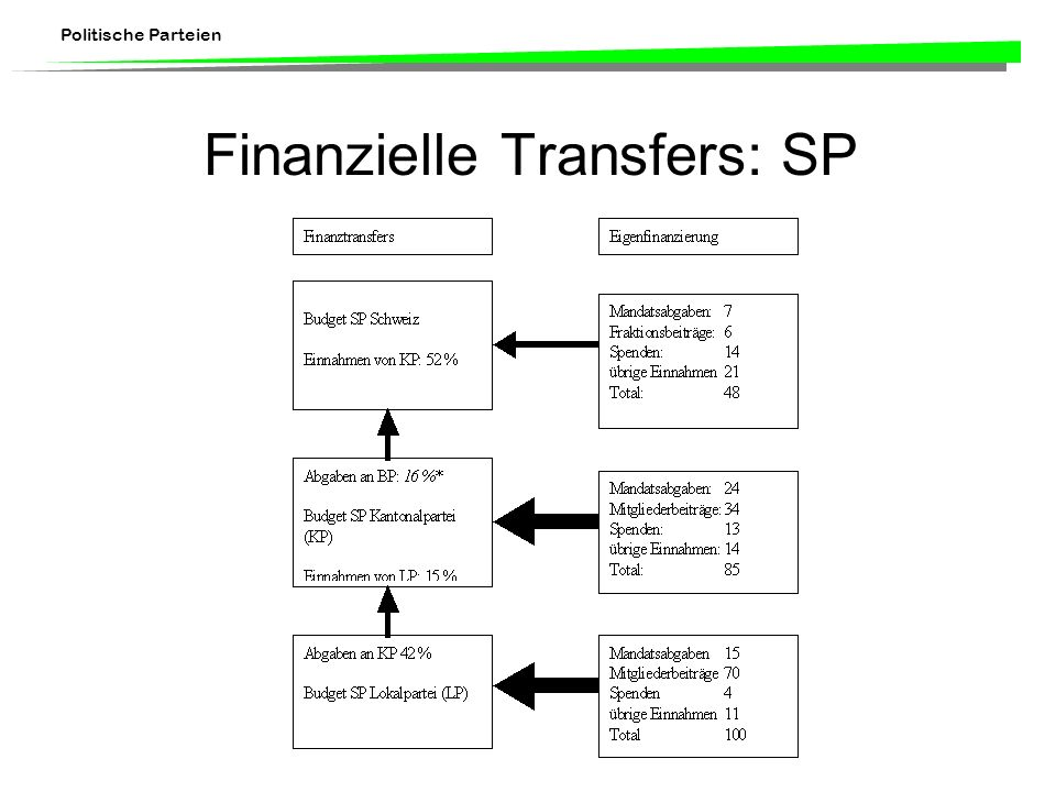 Finanzielle Transfers: SP