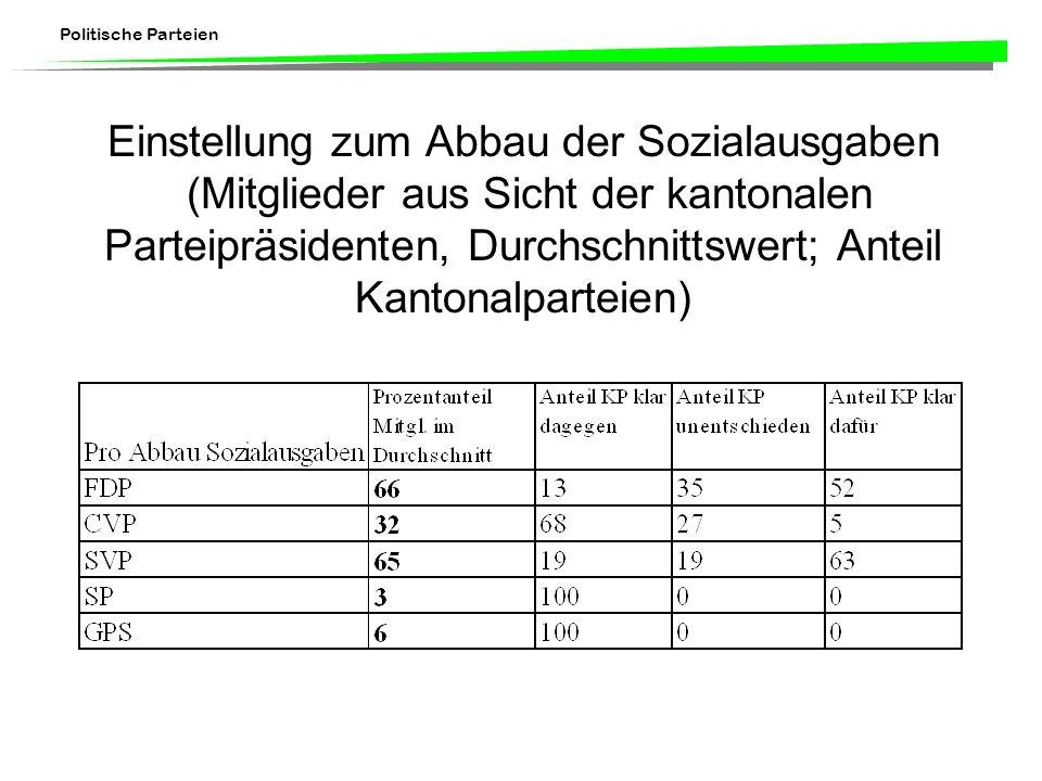 Einstellung zum Abbau der Sozialausgaben (Mitglieder aus Sicht der kantonalen Parteipräsidenten, Durchschnittswert; Anteil Kantonalparteien)
