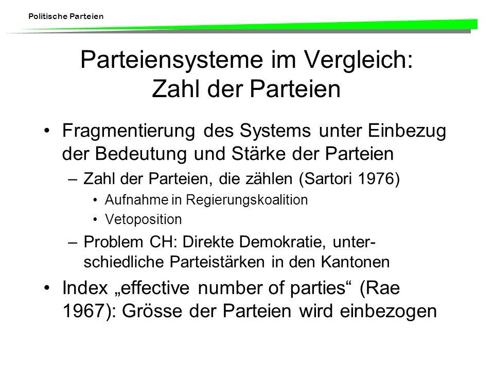 Parteiensysteme im Vergleich: Zahl der Parteien