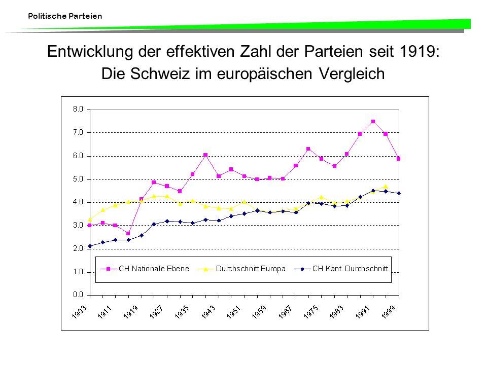 Entwicklung der effektiven Zahl der Parteien seit 1919: Die Schweiz im europäischen Vergleich