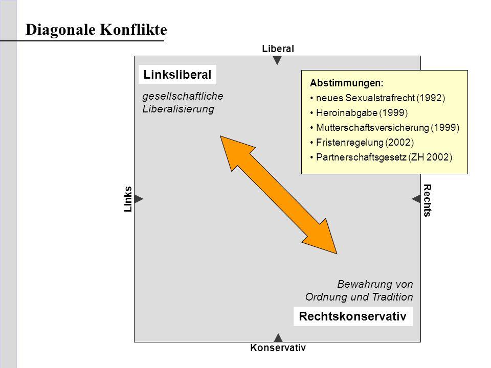 Diagonale Konflikte Linksliberal Rechtskonservativ gesellschaftliche