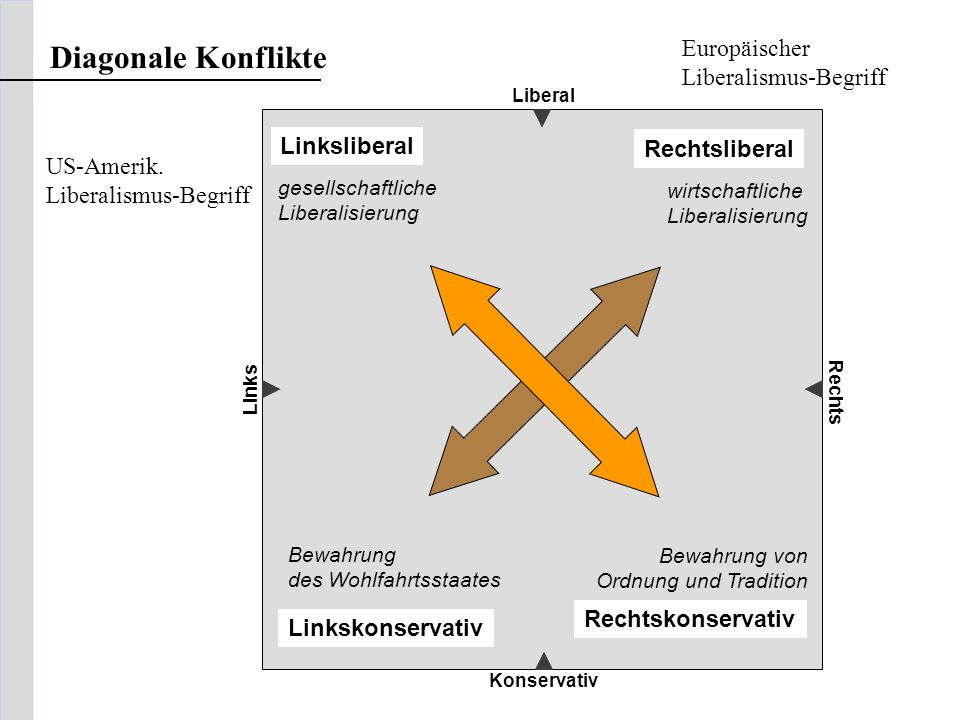 Diagonale Konflikte Europäischer Linksliberal Rechtsliberal US-Amerik.