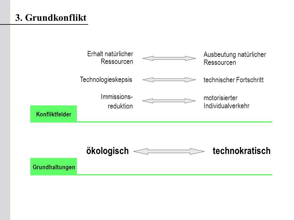 ökologisch technokratisch