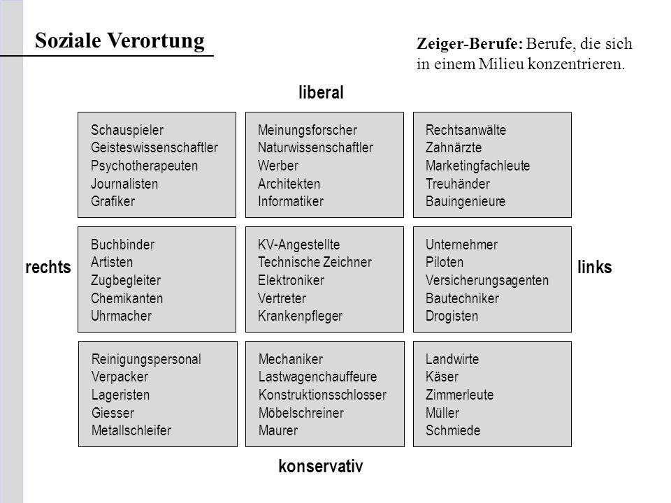 Soziale Verortung liberal rechts links konservativ