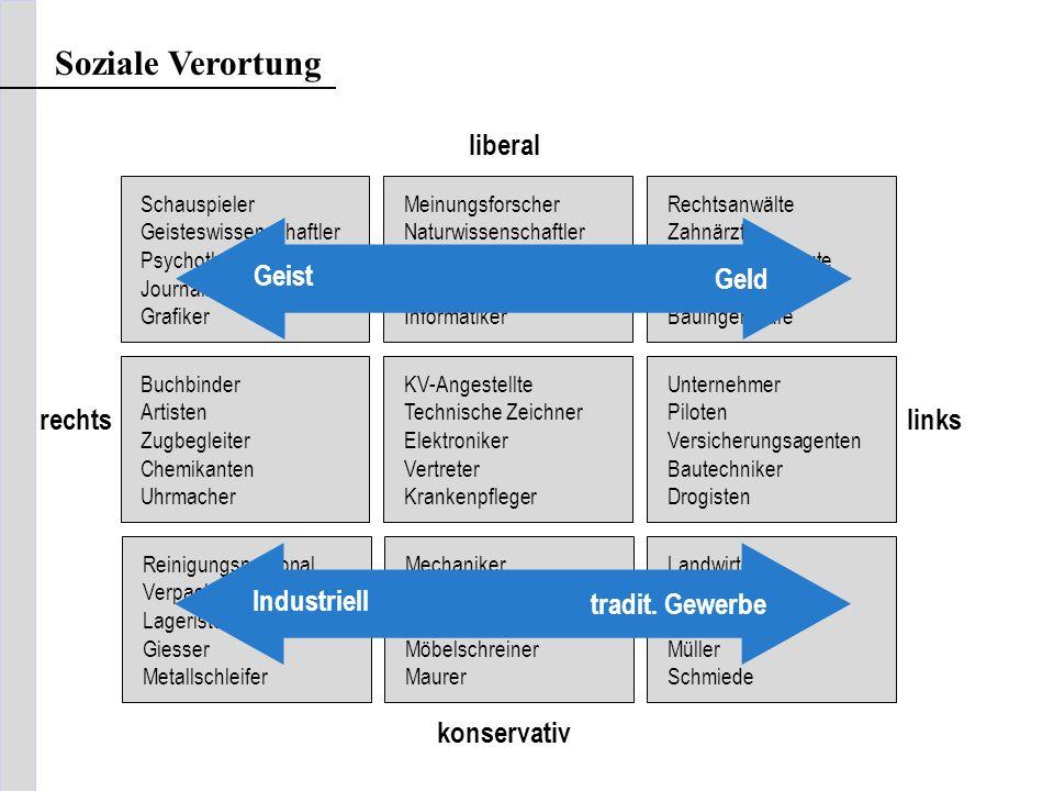 Soziale Verortung liberal Geist Geld rechts links Industriell