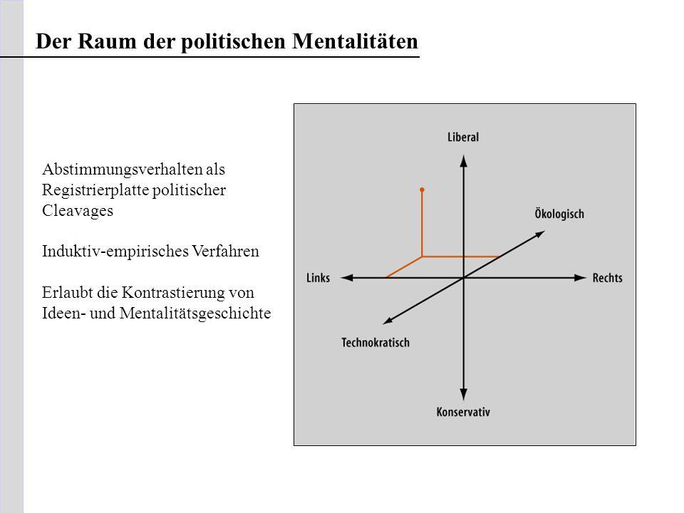 Der Raum der politischen Mentalitäten