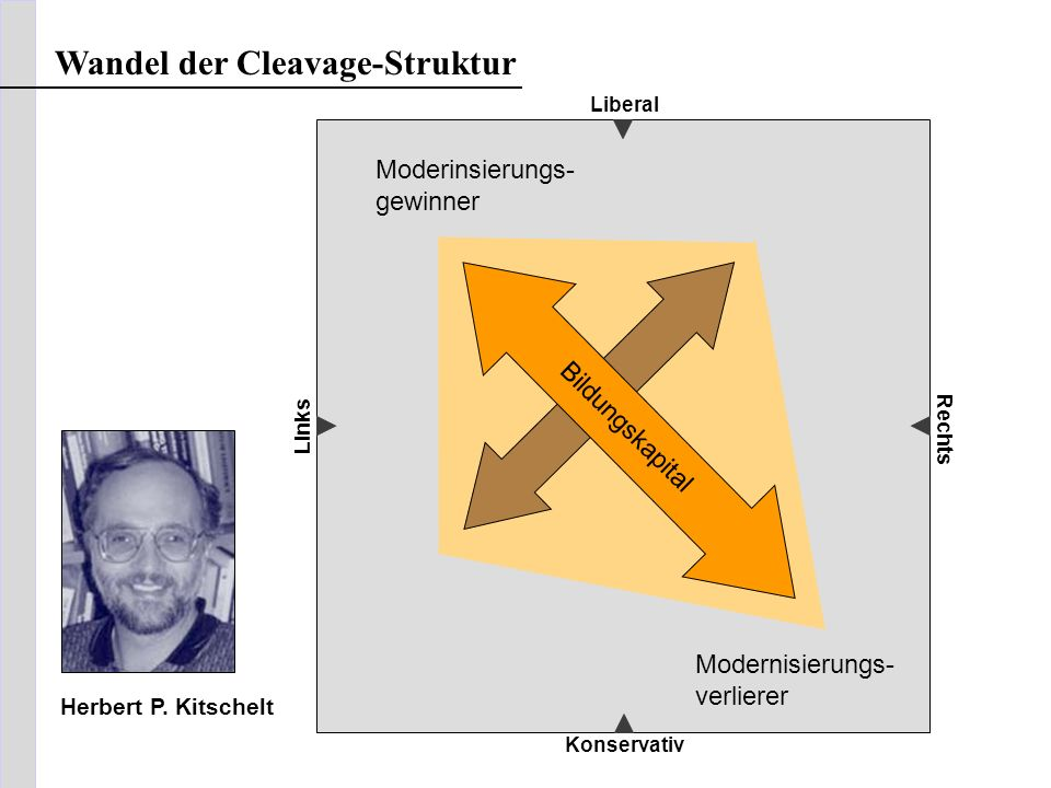 Wandel der Cleavage-Struktur