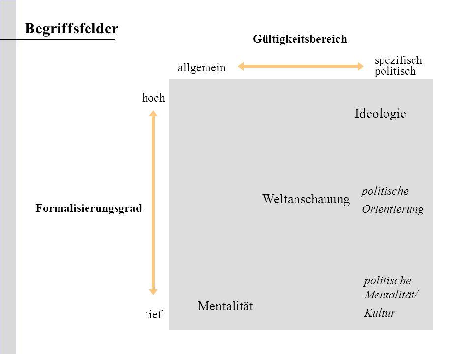 Begriffsfelder Ideologie Weltanschauung Mentalität Gültigkeitsbereich