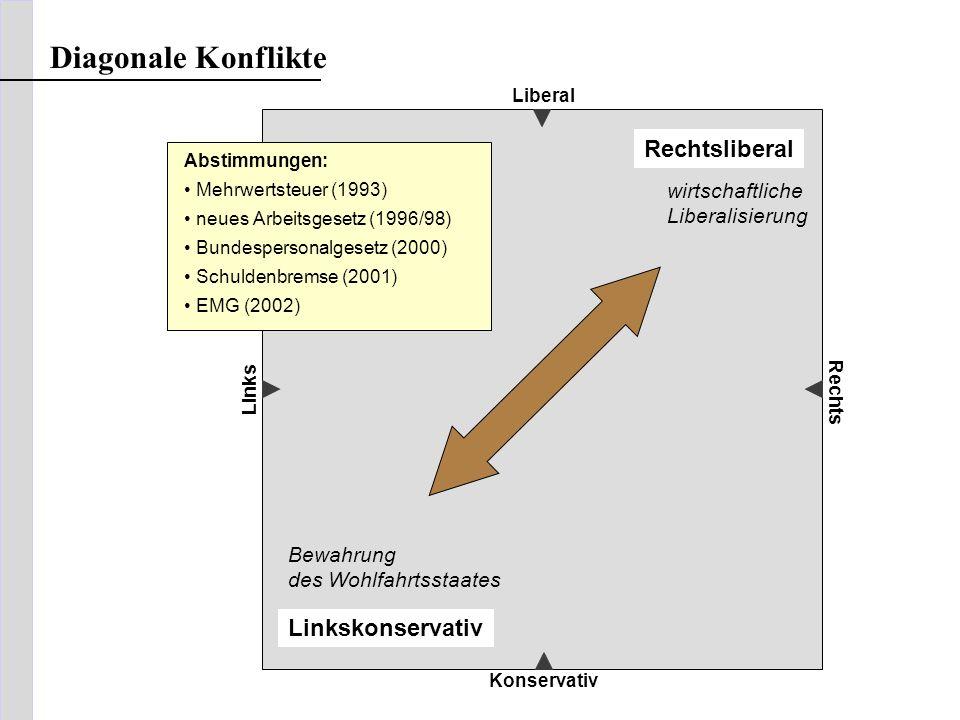 Diagonale Konflikte Rechtsliberal Linkskonservativ wirtschaftliche