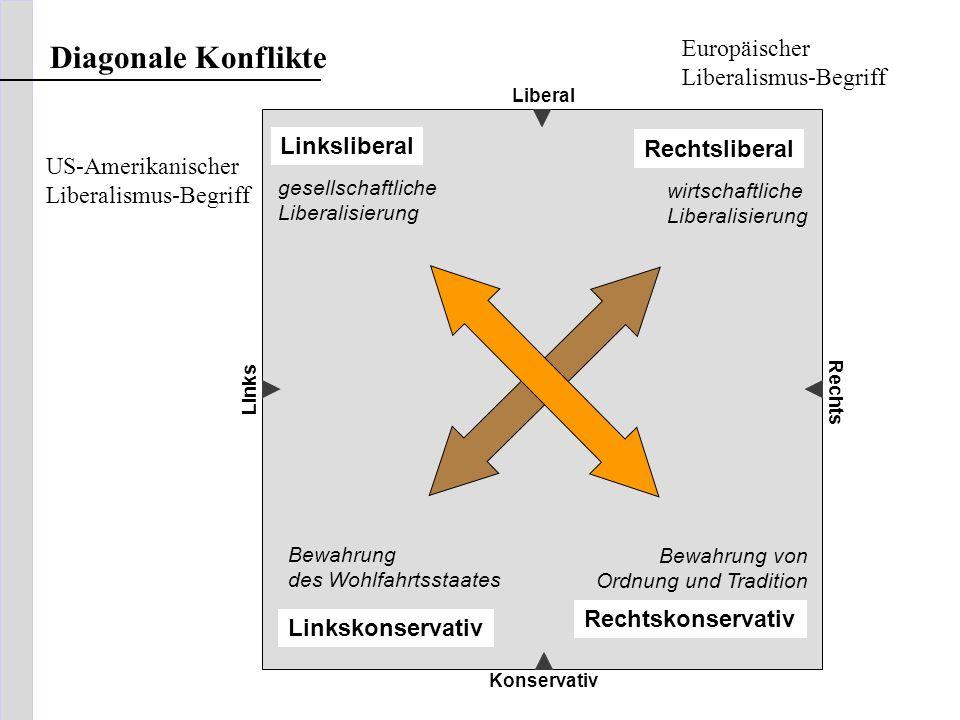 Diagonale Konflikte Europäischer Linksliberal Rechtsliberal