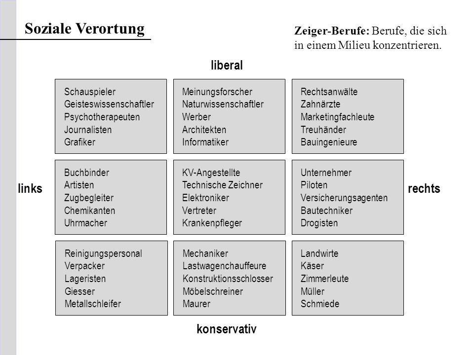 Soziale Verortung liberal links rechts konservativ