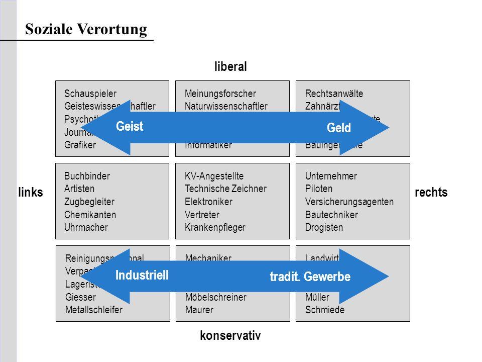 Soziale Verortung liberal Geist Geld links rechts Industriell