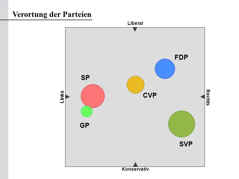 Verortung der Parteien
