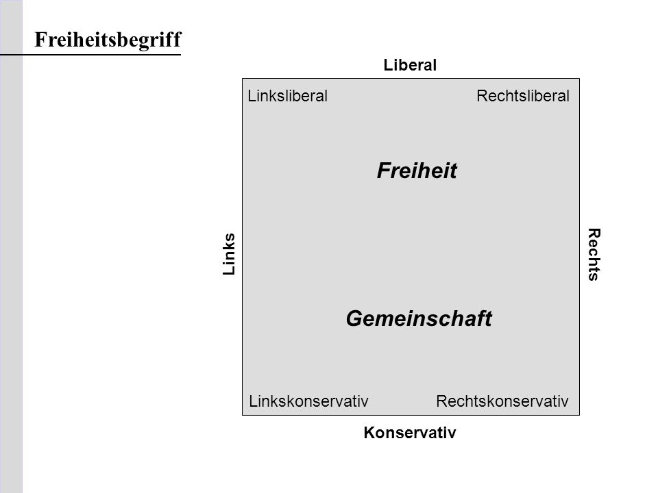 Freiheitsbegriff Freiheit Gemeinschaft Liberal Linksliberal