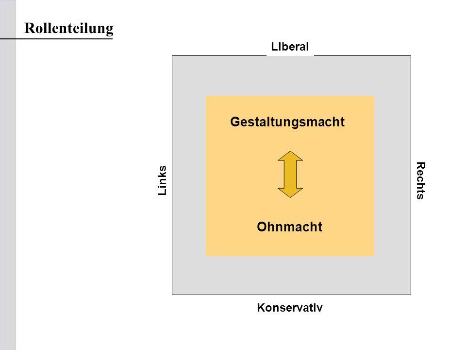 Rollenteilung Gestaltungsmacht Ohnmacht Liberal Rechts Links