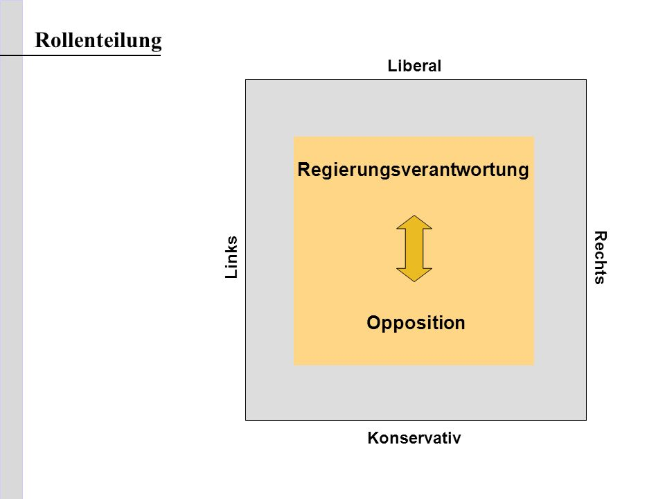 Rollenteilung Regierungsverantwortung Opposition Liberal Rechts Links