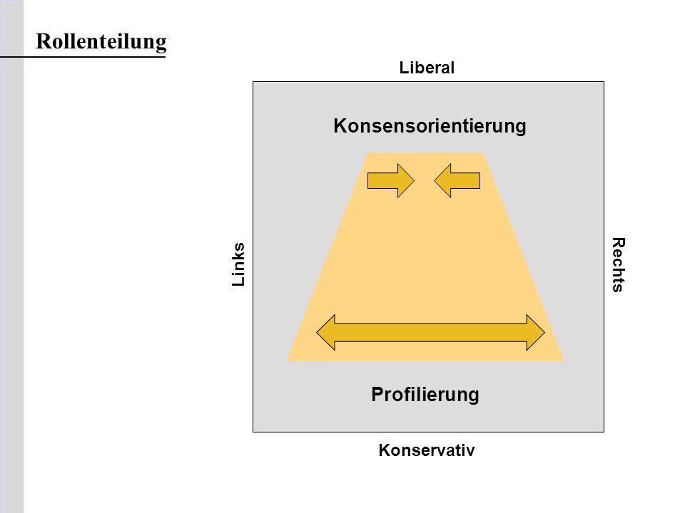 Rollenteilung Konsensorientierung Profilierung Liberal Rechts Links