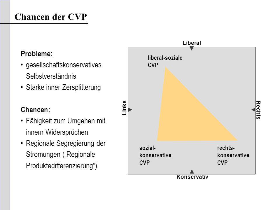 Chancen der CVP Probleme: gesellschaftskonservatives Selbstverständnis