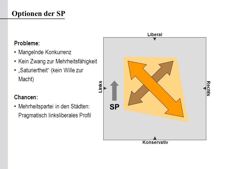 Optionen der SP SP Probleme: Mangelnde Konkurrenz