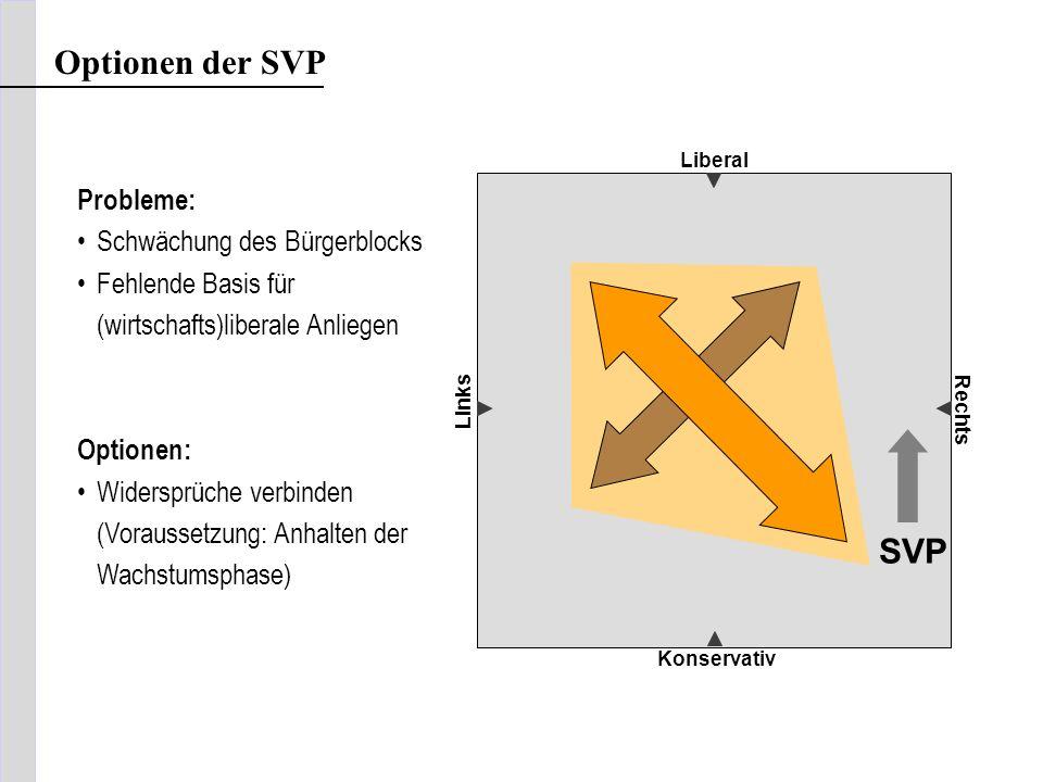 Optionen der SVP SVP Probleme: Schwächung des Bürgerblocks