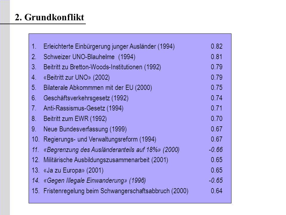 2. Grundkonflikt 1. Erleichterte Einbürgerung junger Ausländer (1994) 0.82. 2. Schweizer UNO-Blauhelme (1994) 0.81.