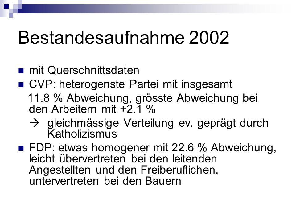 Bestandesaufnahme 2002 mit Querschnittsdaten