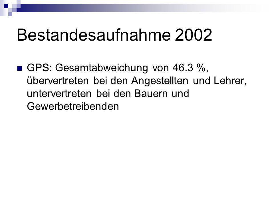 Bestandesaufnahme 2002
