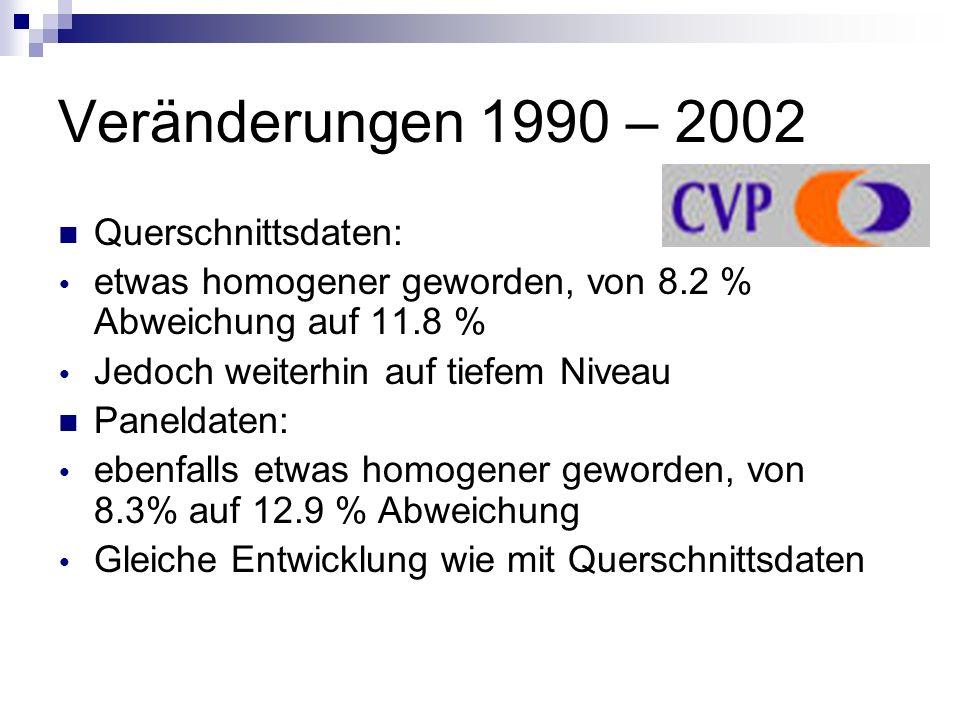 Veränderungen 1990 – 2002 Querschnittsdaten: