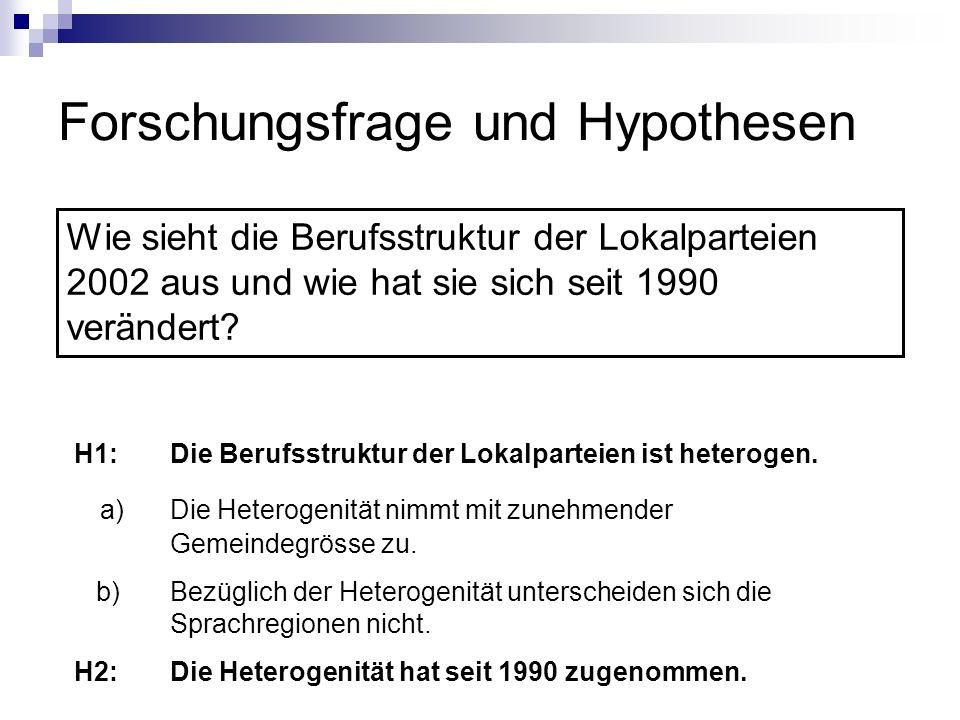Forschungsfrage und Hypothesen