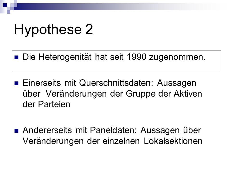 Hypothese 2 Die Heterogenität hat seit 1990 zugenommen.