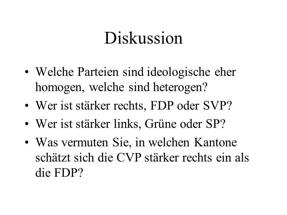 Diskussion Welche Parteien sind ideologische eher homogen, welche sind heterogen Wer ist stärker rechts, FDP oder SVP