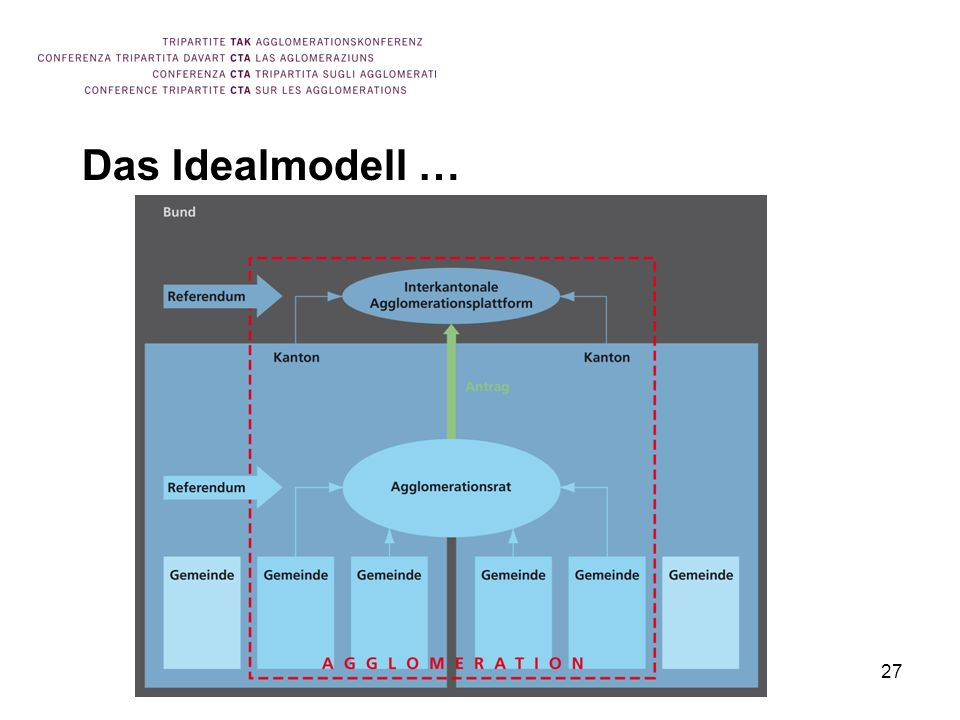 Das Idealmodell … 27