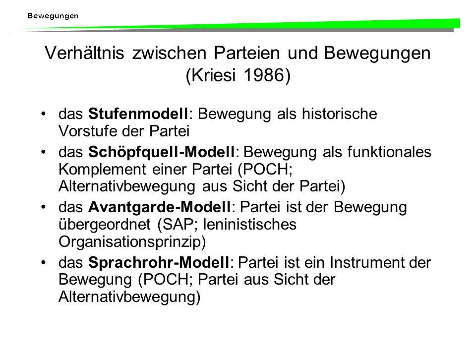 Verhältnis zwischen Parteien und Bewegungen (Kriesi 1986)