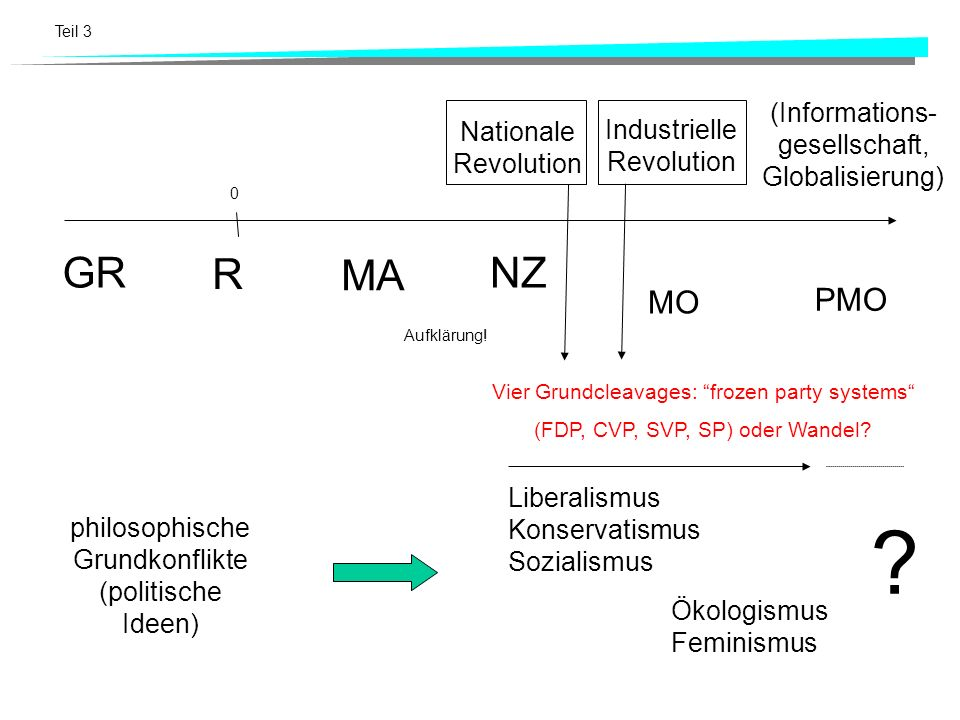 GR R MA NZ MO PMO (Informations-gesellschaft, Globalisierung)