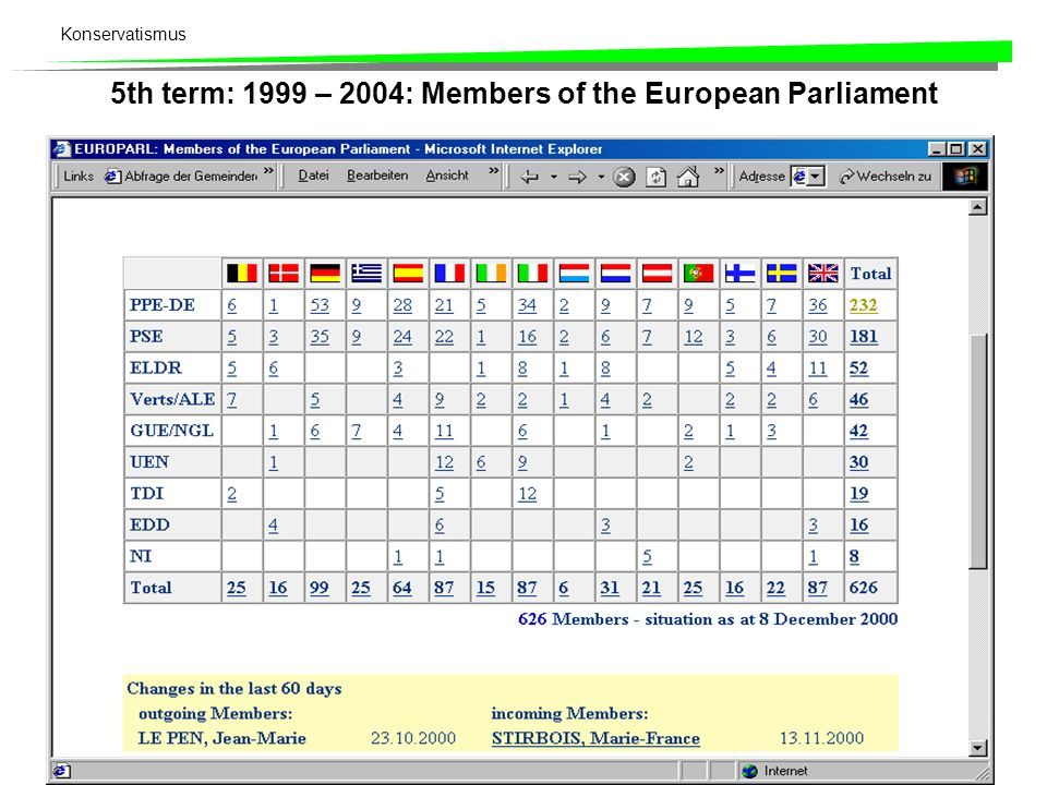 5th term: 1999 – 2004: Members of the European Parliament
