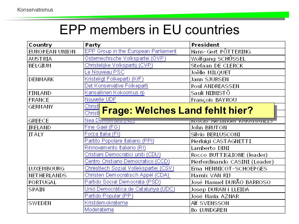 EPP members in EU countries