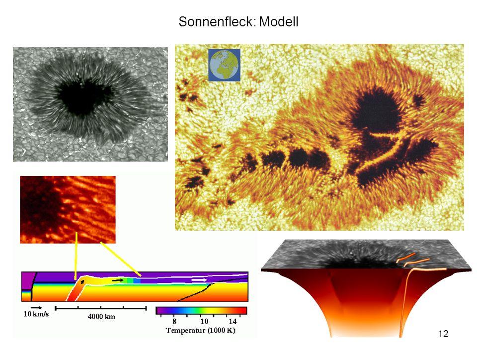 Sonnenfleck: Modell