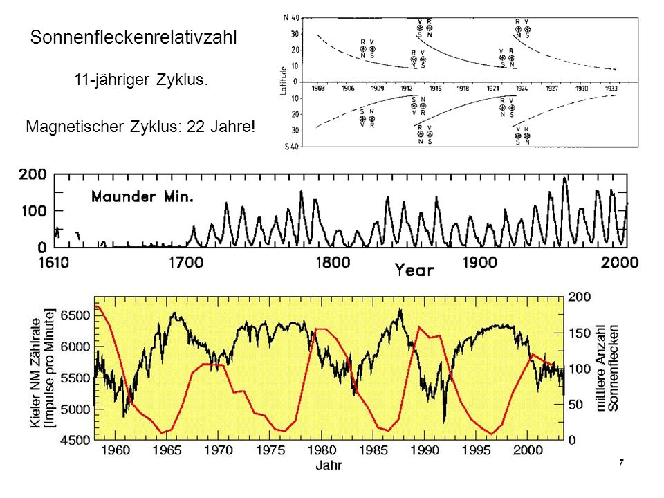 Sonnenfleckenrelativzahl