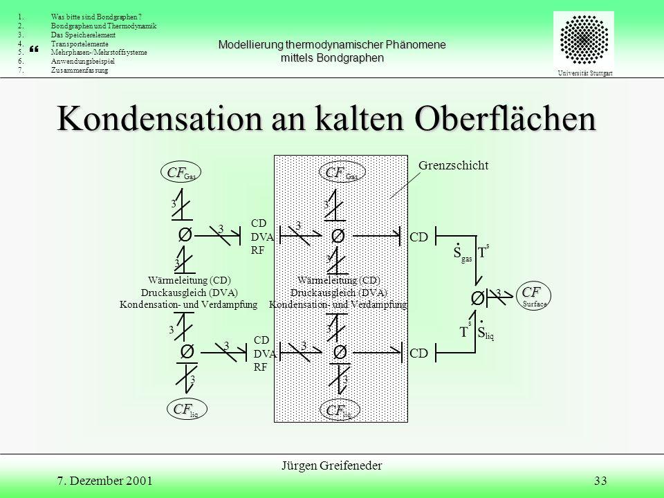 Ammoniaksynthese Ø 2ChR1 Jürgen Greifeneder 7. Dezember 2001 SE: p0 CF