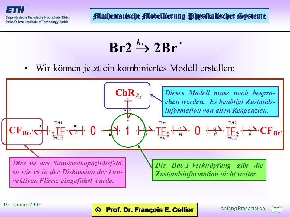 Br2  2Br · · Wir können jetzt ein kombiniertes Modell erstellen: ChR