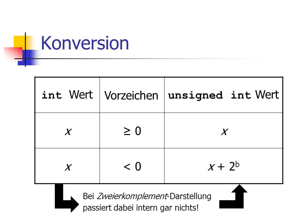 Konversion int Wert Vorzeichen unsigned int Wert x ≥ 0 < 0 x + 2b