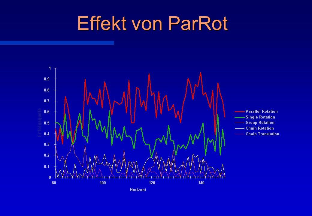 Effekt von ParRot