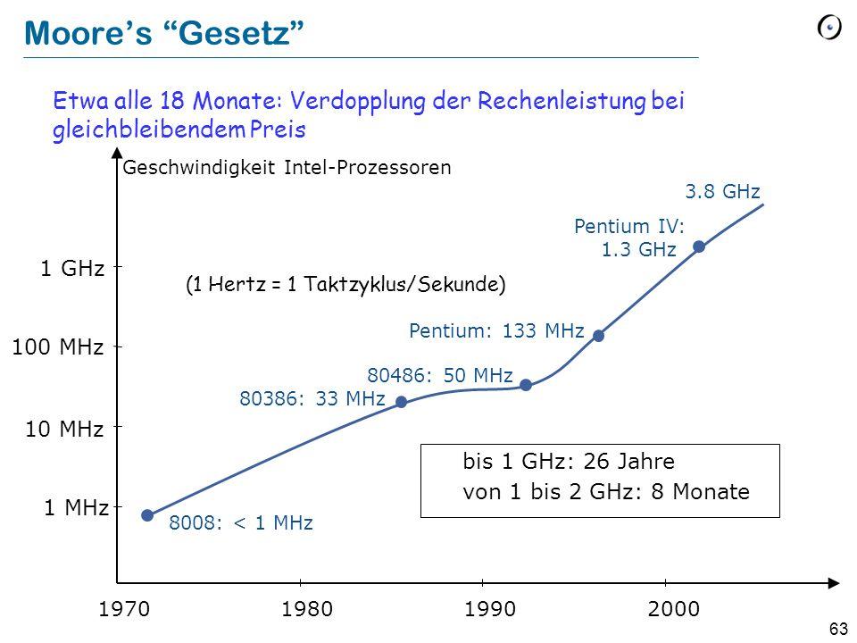 Moore's Gesetz Etwa alle 18 Monate: Verdopplung der Rechenleistung bei gleichbleibendem Preis. Geschwindigkeit Intel-Prozessoren.