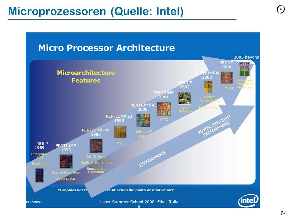 Microprozessoren (Quelle: Intel)