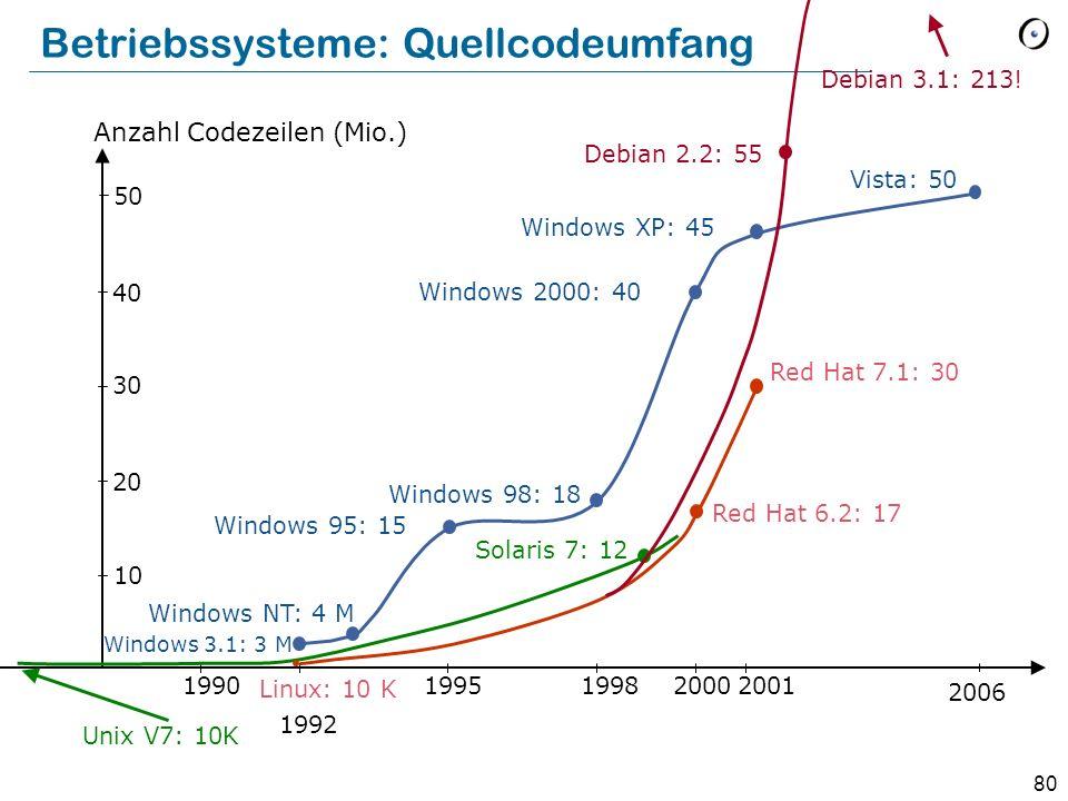 Betriebssysteme: Quellcodeumfang