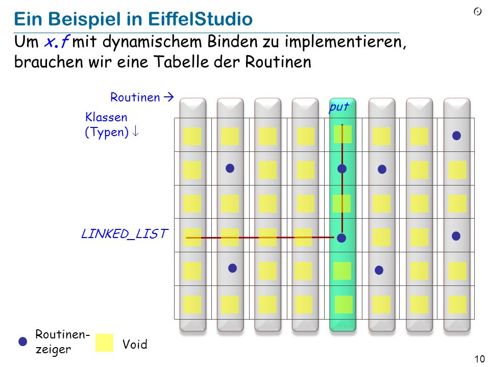 Ein Beispiel in EiffelStudio