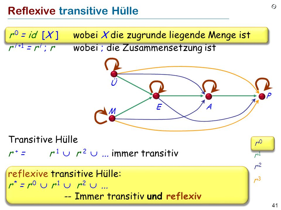 Reflexive transitive Hülle