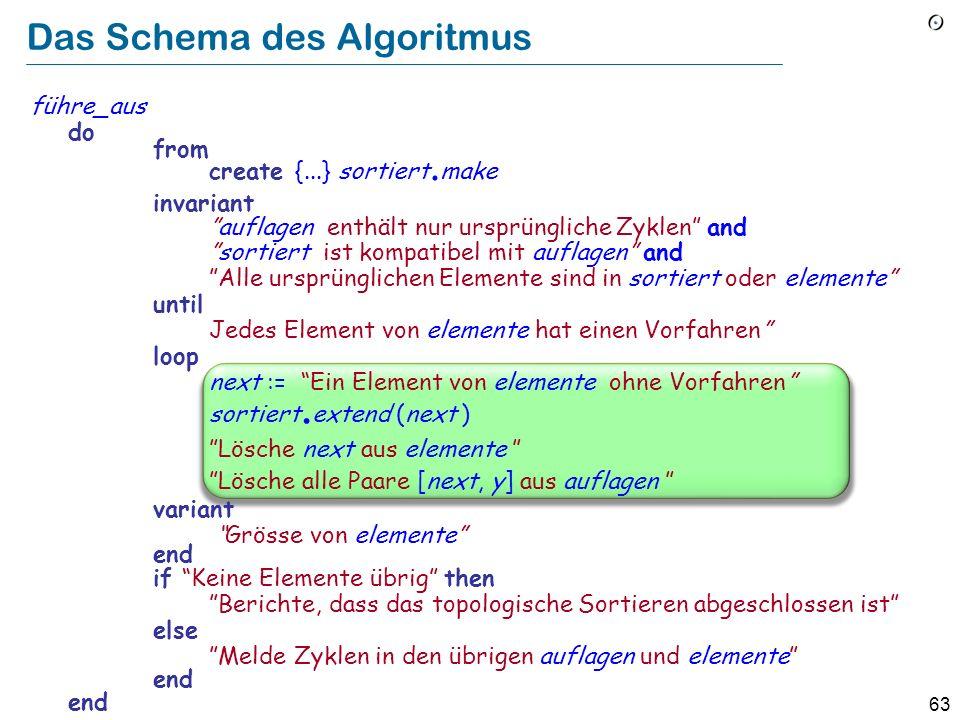 Das Schema des Algoritmus